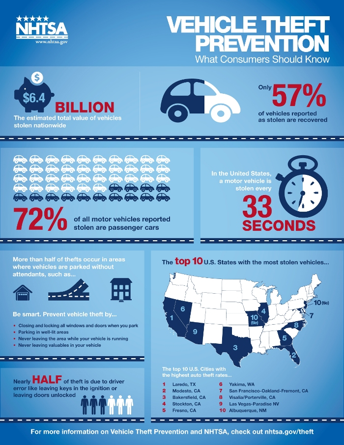 nhtsa-theft-inforgraphic